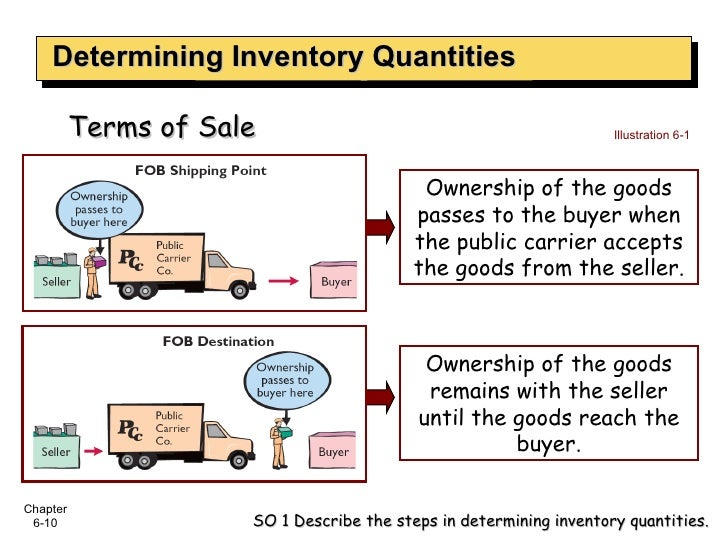 Determining Inventory Quantities SO 1 Describe the steps in determining inventory quantities. Illustration 6-1 Ownership o...