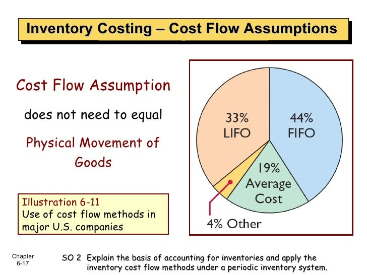 Inventory Costing – Cost Flow Assumptions Illustration 6-11 Use of cost flow methods in major U.S. companies Cost Flow Ass...