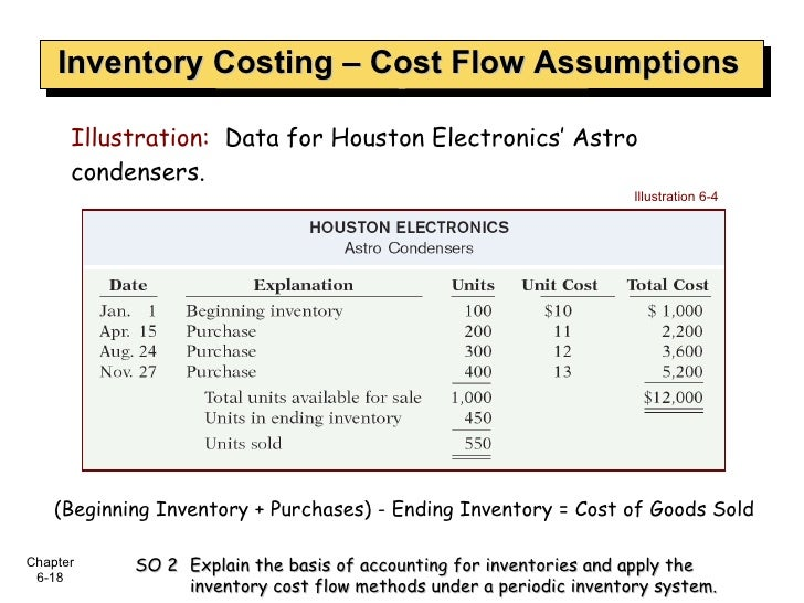 Inventory Costing – Cost Flow Assumptions Illustration:   Data for Houston Electronics' Astro condensers. Illustration 6-4...