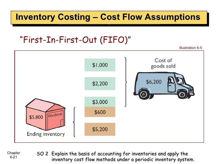 """Inventory Costing – Cost Flow Assumptions """" First-In-First-Out (FIFO)"""" Illustration 6-5 SO 2  Explain the basis of account..."""