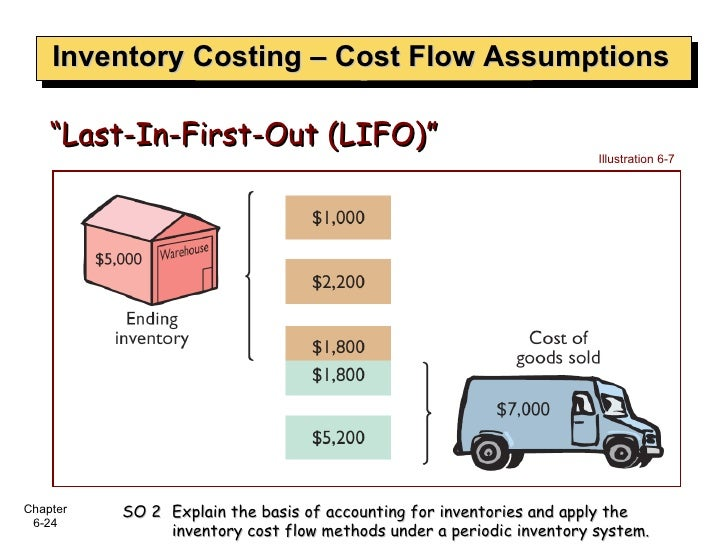 """Inventory Costing – Cost Flow Assumptions """" Last-In-First-Out (LIFO)"""" Illustration 6-7 SO 2  Explain the basis of accounti..."""