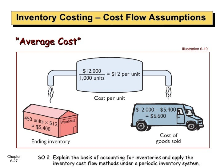 """Inventory Costing – Cost Flow Assumptions """" Average Cost"""" Illustration 6-10 SO 2  Explain the basis of accounting for inve..."""