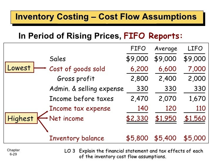 Inventory Costing – Cost Flow Assumptions <ul><li>In Period of Rising Prices,  FIFO Reports: </li></ul>FIFO Sales $9,000 $...