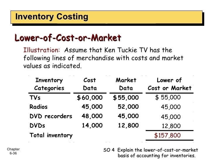 Inventory Costing Lower-of-Cost-or-Market SO 4  Explain the lower-of-cost-or-market basis of accounting for inventories. I...