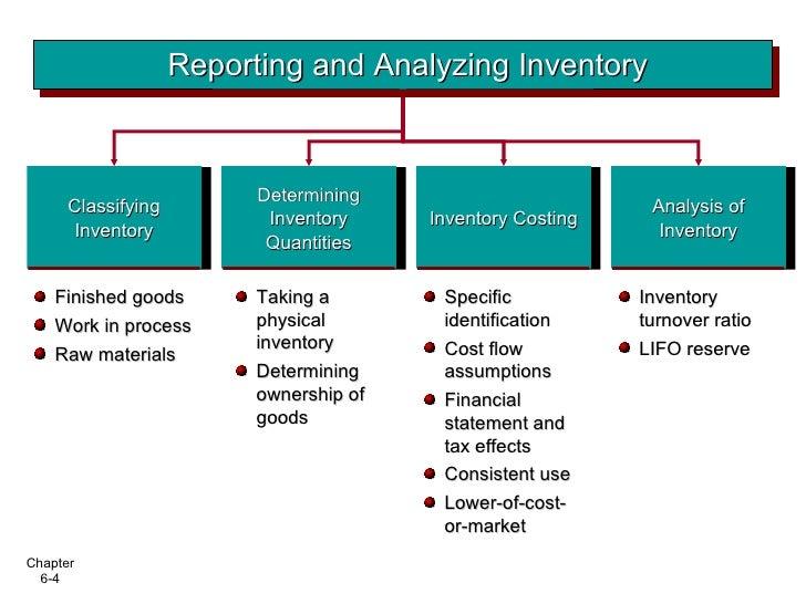 Classifying Inventory <ul><li>Finished goods </li></ul><ul><li>Work in process </li></ul><ul><li>Raw materials </li></ul><...