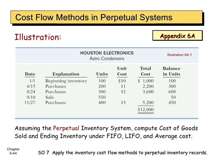 Illustration: Cost Flow Methods in Perpetual Systems SO 7  Apply the inventory cost flow methods to perpetual inventory re...