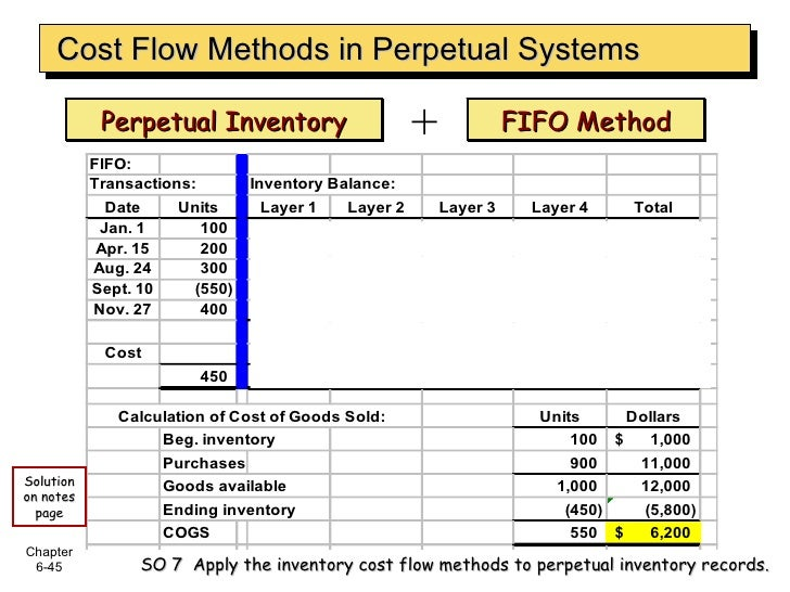 Perpetual Inventory FIFO Method + Cost Flow Methods in Perpetual Systems SO 7  Apply the inventory cost flow methods to pe...