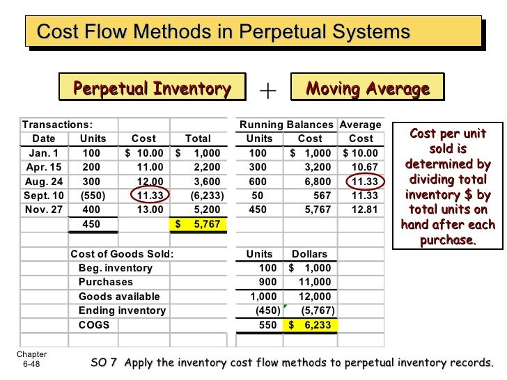 Perpetual Inventory Moving Average Cost per unit sold is determined by dividing total inventory $ by total units on hand a...