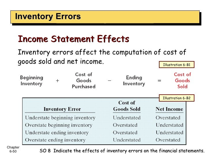 Inventory Errors SO 8  Indicate the effects of inventory errors on the financial statements. Inventory errors affect the c...