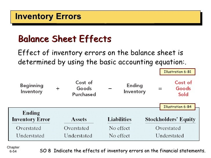 Inventory Errors SO 8  Indicate the effects of inventory errors on the financial statements. Effect of inventory errors on...