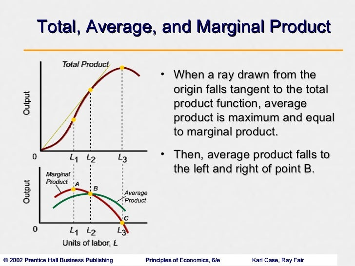 how to find average product in economics