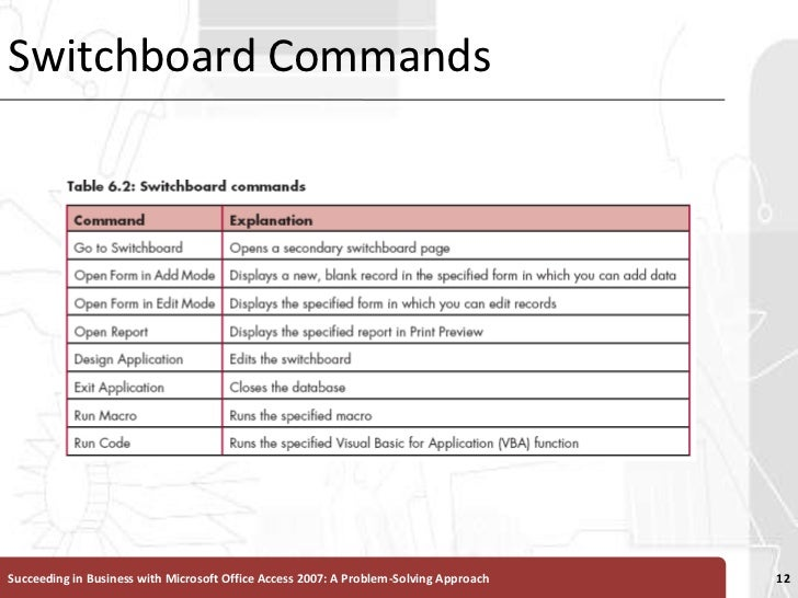 Switchboard Commands<br />Succeeding in Business with Microsoft Office Access 2007: A Problem-Solving Approach <br />12<br />