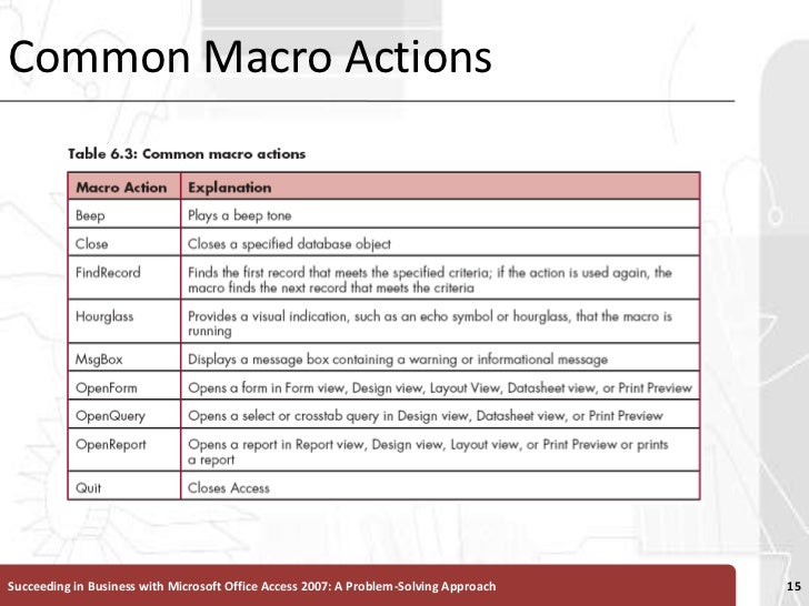 Common Macro Actions<br />Succeeding in Business with Microsoft Office Access 2007: A Problem-Solving Approach <br />15<br />