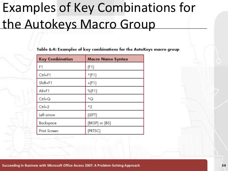 Examples of Key Combinations for the Autokeys Macro Group<br />Succeeding in Business with Microsoft Office Access 2007: A...