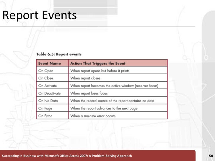 Report Events<br />Succeeding in Business with Microsoft Office Access 2007: A Problem-Solving Approach <br />50<br />