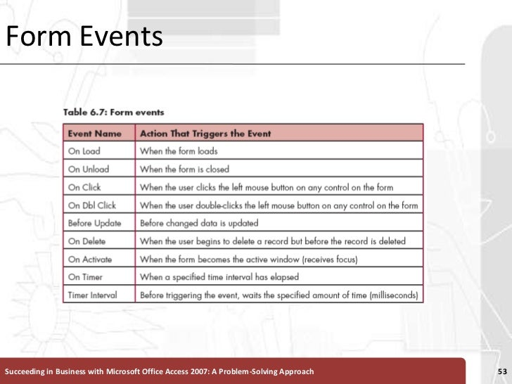 Form Events<br />Succeeding in Business with Microsoft Office Access 2007: A Problem-Solving Approach <br />53<br />