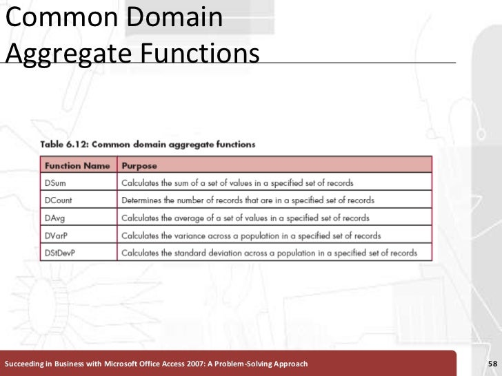 Common Domain Aggregate Functions<br />Succeeding in Business with Microsoft Office Access 2007: A Problem-Solving Approac...