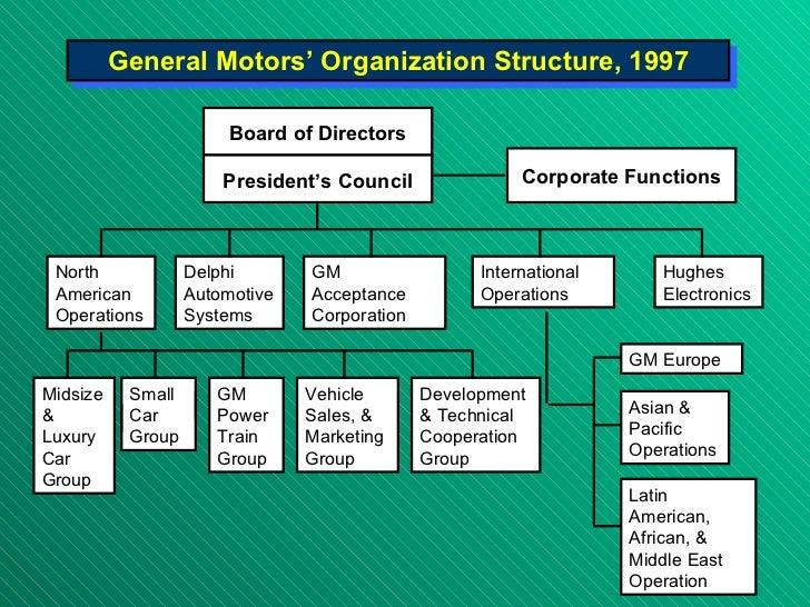 General motors organizational structure for General motors annual report 2010