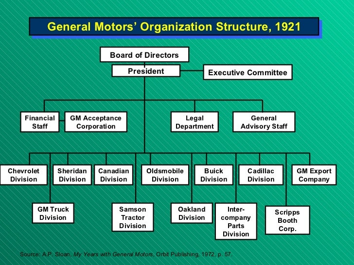 General Motors' Organizational Structure for Flexibility in Regional Markets