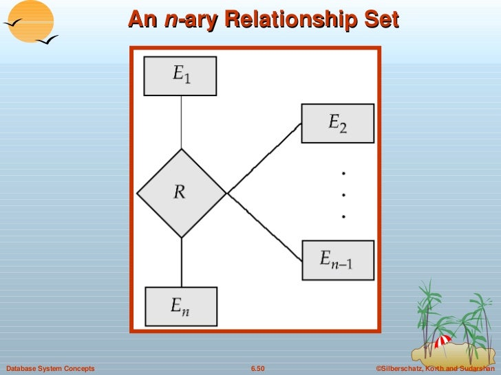 An  n- ary Relationship Set