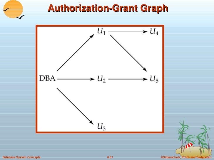Authorization-Grant Graph