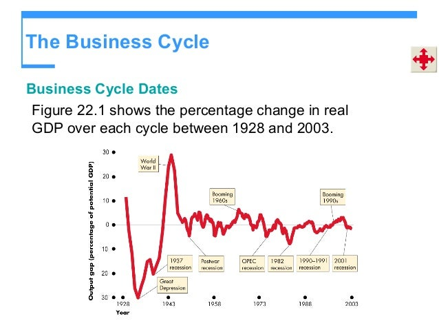 business cycle dating uk The end of 2017 draws to close another year of economic expansion the current cycle will soon be the second longest of modern times this article gives a historical examination of economic expansions to help readers frame their own view of the length of this current business cycle as we approach.