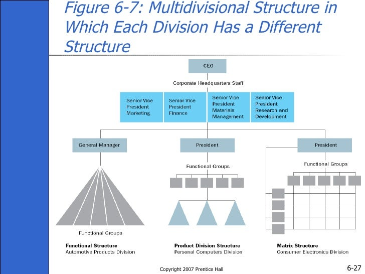 functional divisional and matrix organizational structures
