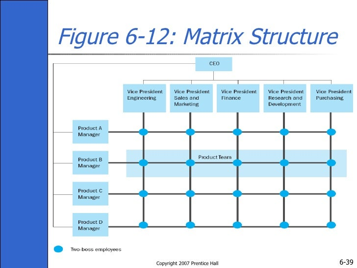 disadvantage product team structure The product team structure c the matrix structure  which of the following is not one of the advantages of a geographic structure a cost inefficiencies from.