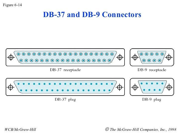 Figure 6-14 WCB/McGraw-Hill    The McGraw-Hill Companies, Inc., 1998 DB-37 and DB-9 Connectors