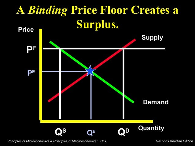 When A Binding Price Floor Is Imposed On A Market