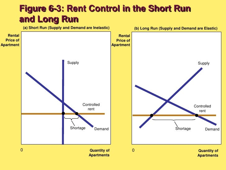 Ch06 Supply Demand And Government Policies