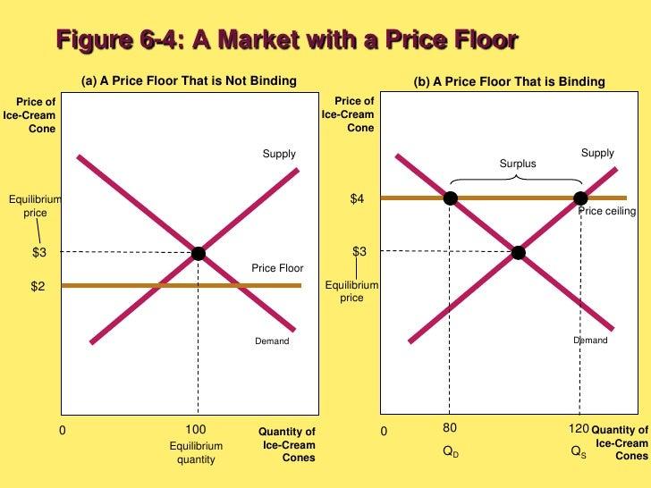 ... Price Floors Affect Market Outcomesu003cbr /u003e; 14.
