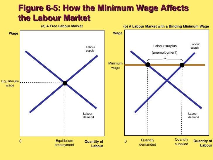 a binding minimum wage