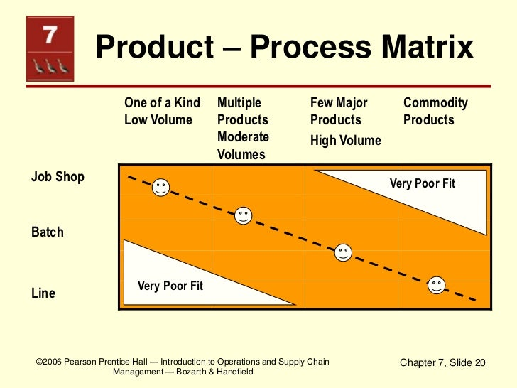 schemener process matrix .