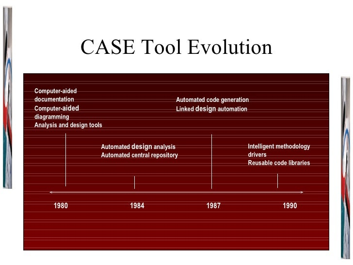 CASE Tool Evolution 1980 1984 1987 1990 Computer-aided documentation Computer- aided  diagramming Analysis and design tool...
