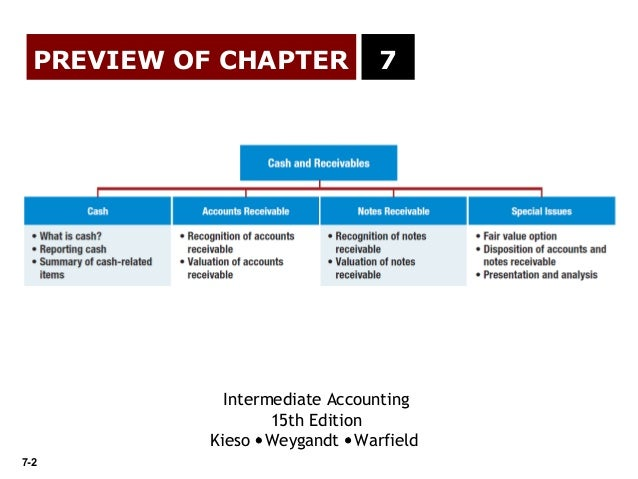 Chapter 7 intermediate