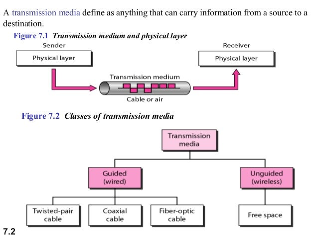 Bounded/Guided Transmission Media in Computer Networks
