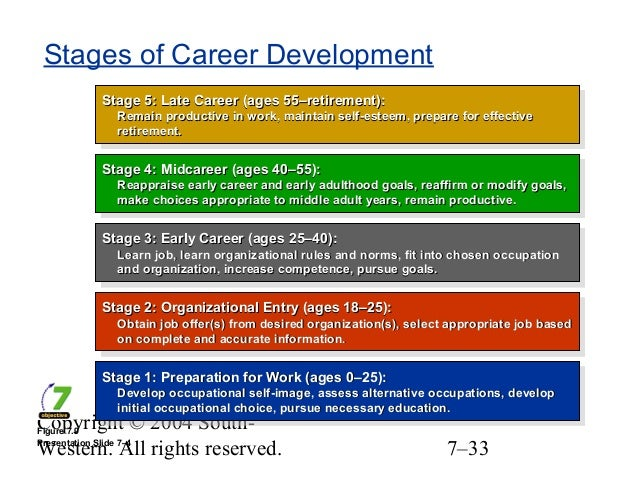 career stages 4-step career development process your career development process provides a step-by-step look at the stages of career development, from self-assessment to creating an action plan.