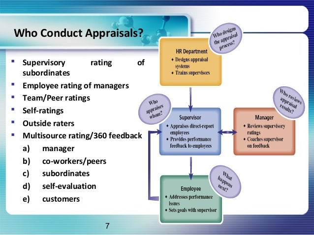 performance appraisal system in bhel Get details of performance appraisal in bhel pptwe collected most searched pages list related with performance performance appraisal system.