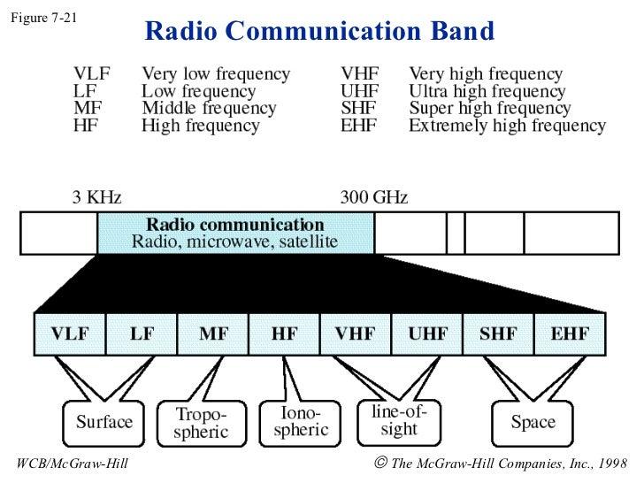 Radio Communication Band Figure 7-21 WCB/McGraw-Hill    The McGraw-Hill Companies, Inc., 1998