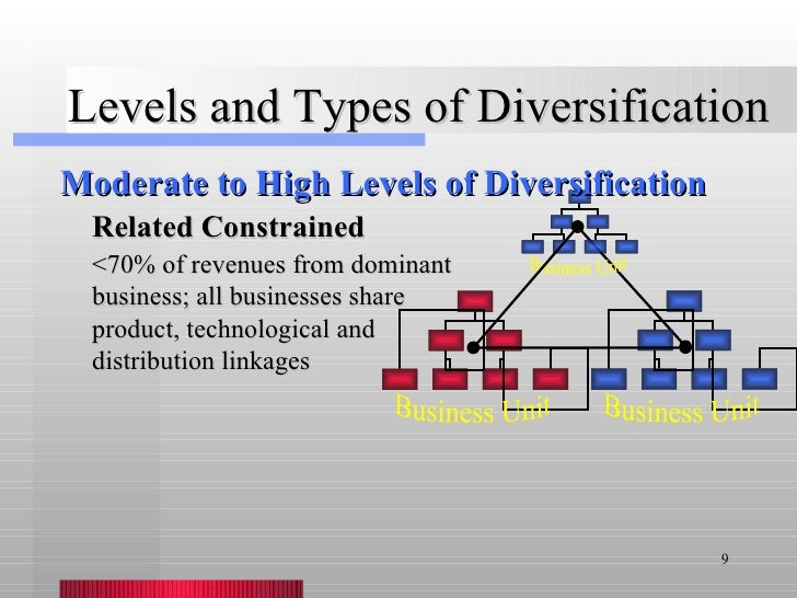 difference between a strategy of related diversification and a strategy of unrelated diversification Key words: internationalization strategy diversification strategy agricultural   although there are huge differences between countries, there are many basic   companies have higher degrees of related and unrelated diversification than.