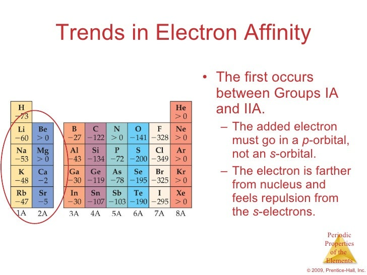 """chaper 7 chemistry 9) if the following set of quantum numbers represents the """"last"""" electron added to complete the ground state electron configuration of an element according to the aufbau principle, which."""