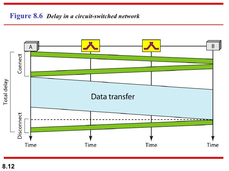 Circuit Switching Delay Diagram - Find Wiring Diagram •