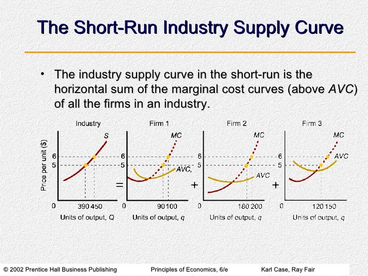 fixed costs exist only in the short run The curve on the left is a firm's short-run average total cost about the short-run costs and long plant size is fixed the only variable.