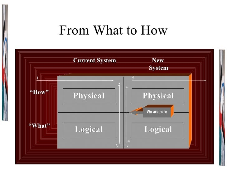 """From What to How Physical Physical Logical Logical Current System New  System """" What"""" """" How"""" 1 2 3 4 5 We are here"""
