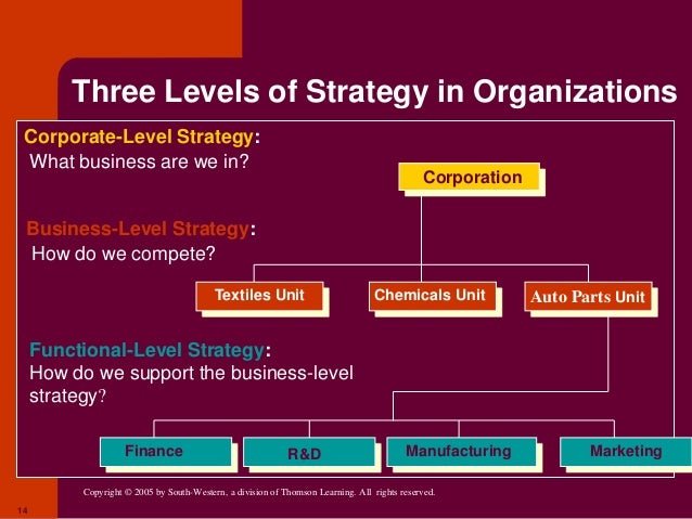 ibm corporate level strategy Chapter 8—corporate-level strategy 3 explain three primary reasons why firms move from single and dominant business strategies to.