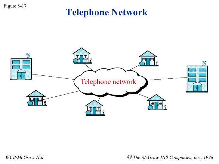 Telephone Network Figure 8-17 WCB/McGraw-Hill    The McGraw-Hill Companies, Inc., 1998
