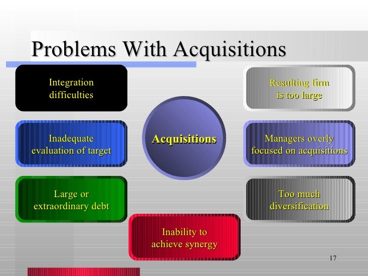 Problems With Acquisitions Acquisitions Integration difficulties Inadequate evaluation of target Large or extraordinary de...