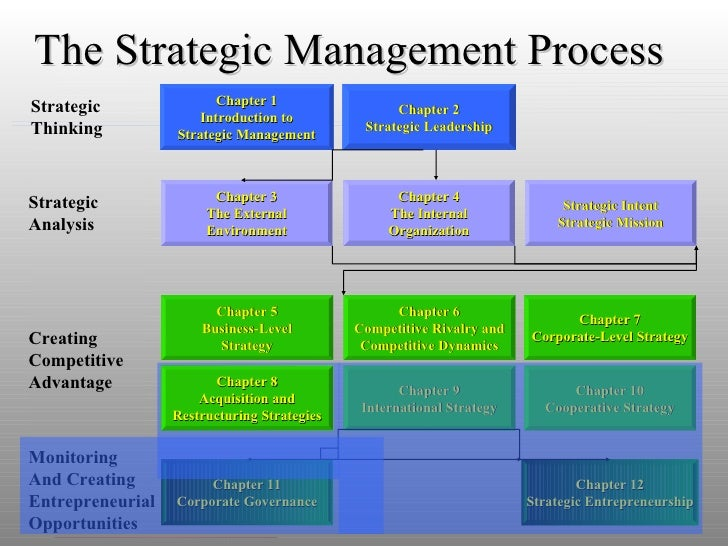 Chapter 2 Strategic Leadership Chapter 4 The Internal Organization Chapter 6 Competitive Rivalry and Competitive Dynamics ...