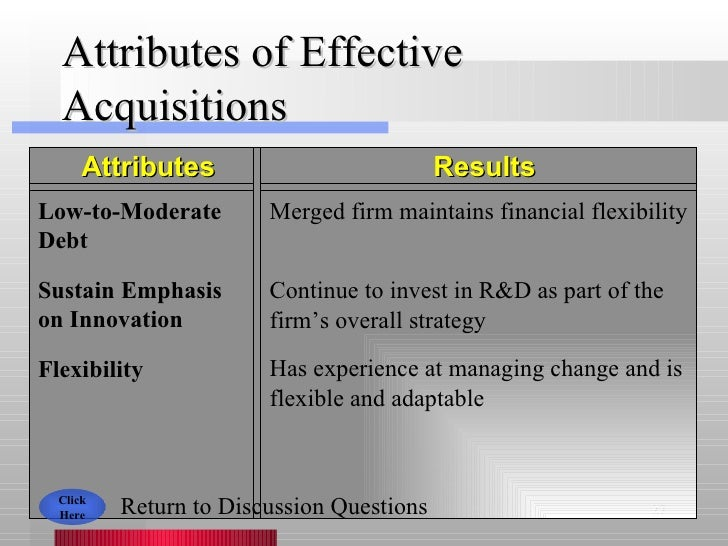 Attributes of Effective Acquisitions Attributes Results Low-to-Moderate Debt Merged firm maintains financial flexibility F...